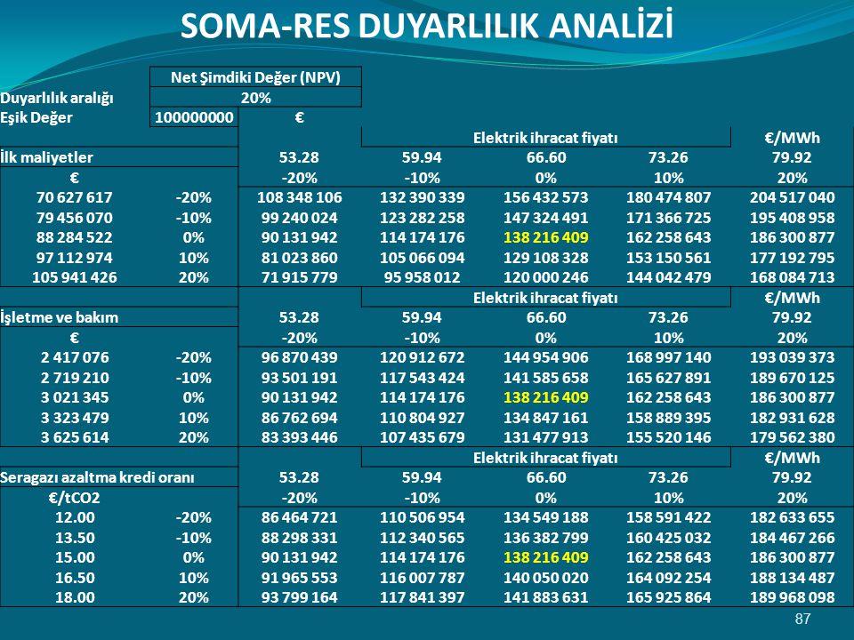SOMA-RES DUYARLILIK ANALİZİ