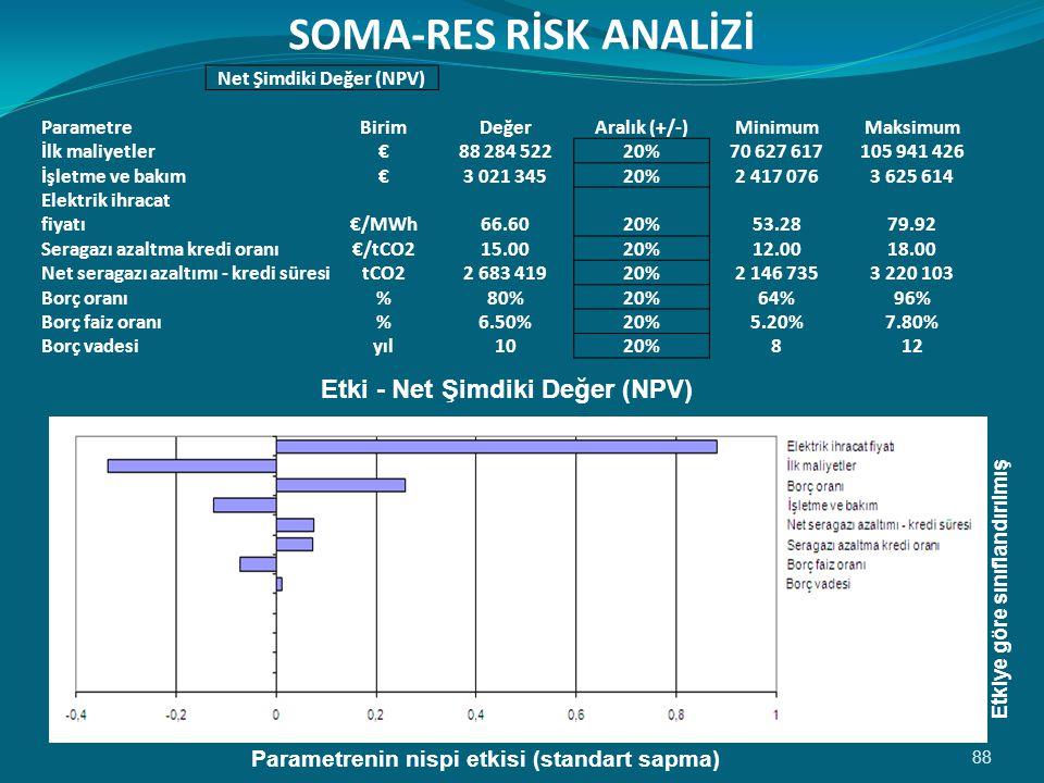 Net Şimdiki Değer (NPV) Parametrenin nispi etkisi (standart sapma)
