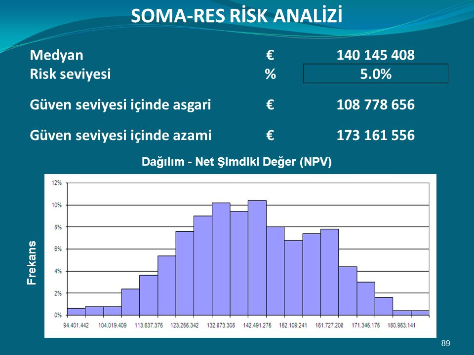 SOMA-RES RİSK ANALİZİ Medyan € 140 145 408 Risk seviyesi % 5.0%