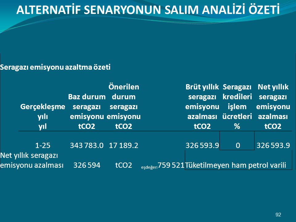 ALTERNATİF SENARYONUN SALIM ANALİZİ ÖZETİ