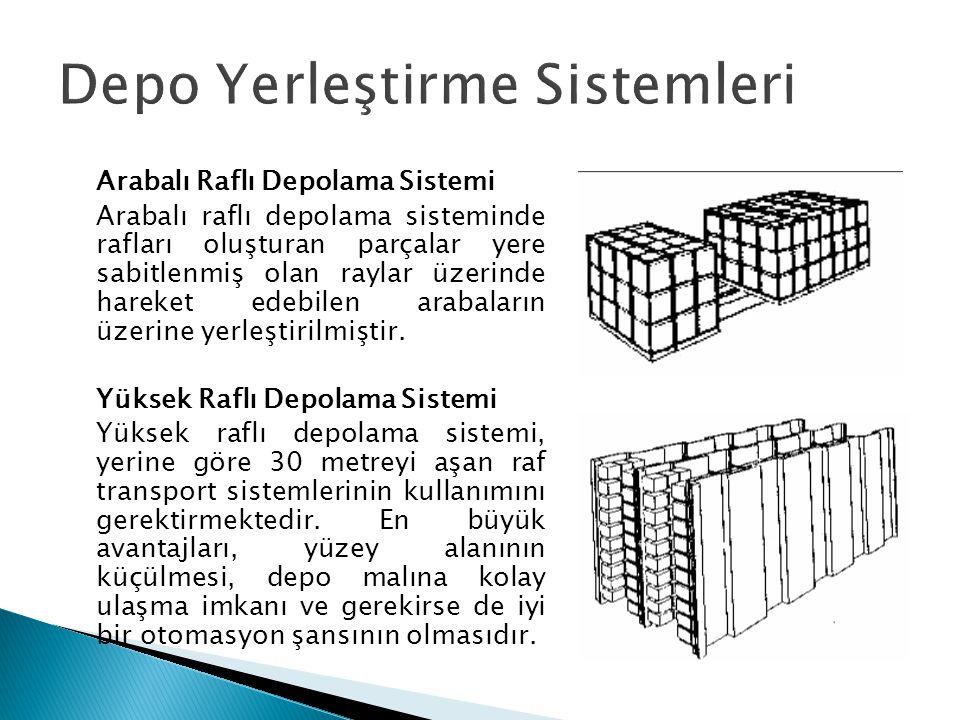 Depo Yerleştirme Sistemleri