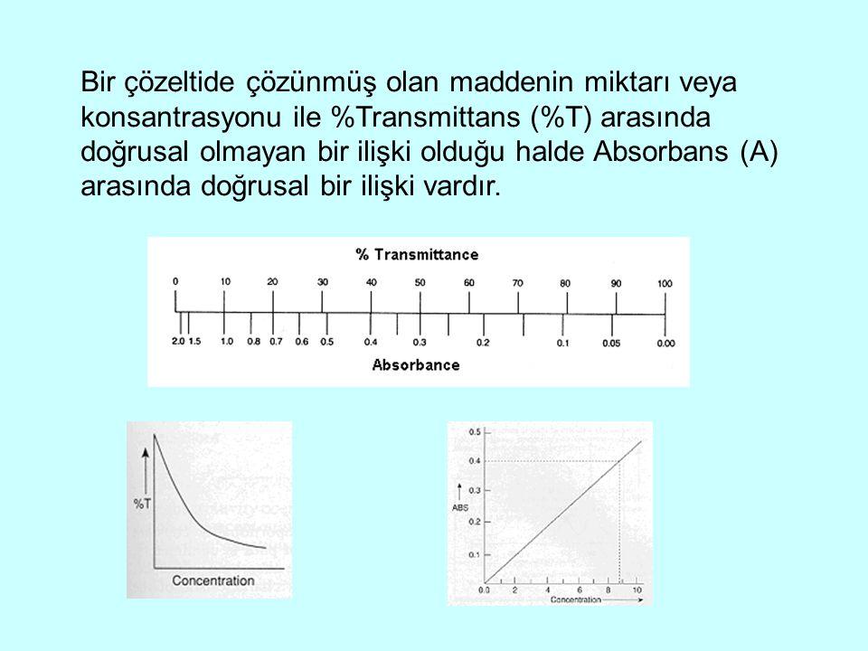 Bir çözeltide çözünmüş olan maddenin miktarı veya konsantrasyonu ile %Transmittans (%T) arasında doğrusal olmayan bir ilişki olduğu halde Absorbans (A) arasında doğrusal bir ilişki vardır.