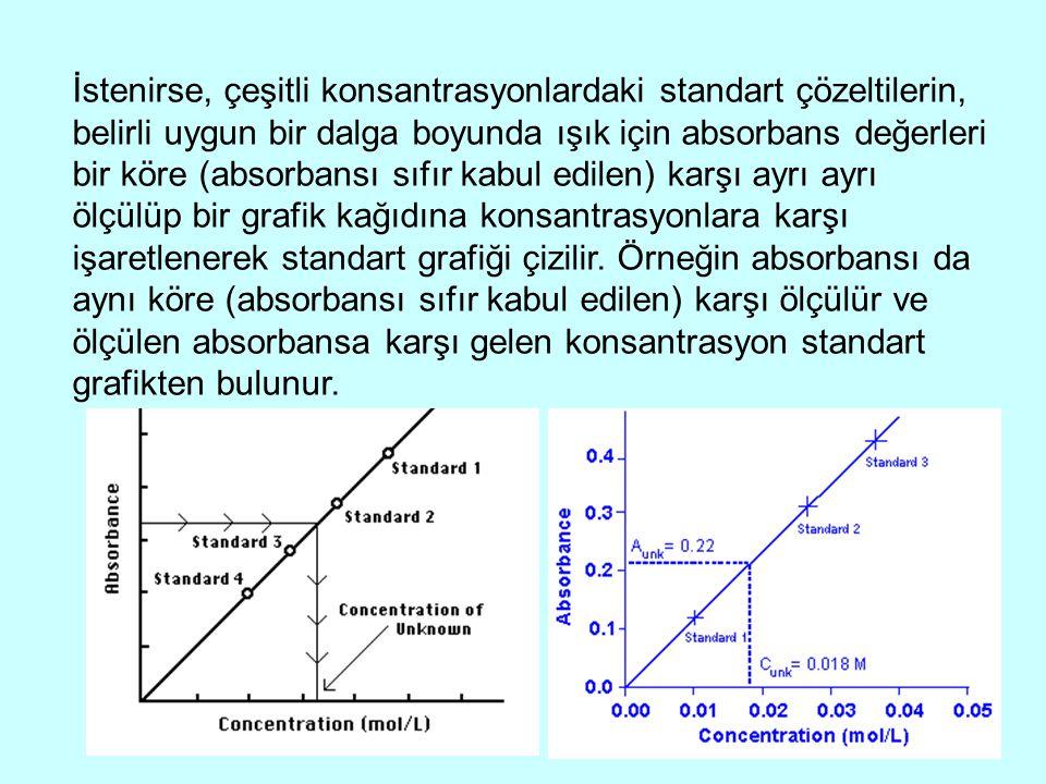 İstenirse, çeşitli konsantrasyonlardaki standart çözeltilerin, belirli uygun bir dalga boyunda ışık için absorbans değerleri bir köre (absorbansı sıfır kabul edilen) karşı ayrı ayrı ölçülüp bir grafik kağıdına konsantrasyonlara karşı işaretlenerek standart grafiği çizilir.
