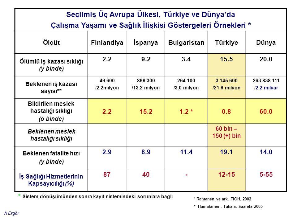 Seçilmiş Üç Avrupa Ülkesi, Türkiye ve Dünya'da
