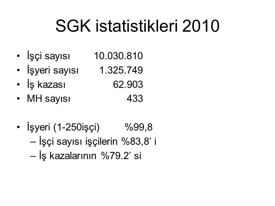 SGK istatistikleri 2010 İşçi sayısı 10.030.810 İşyeri sayısı 1.325.749