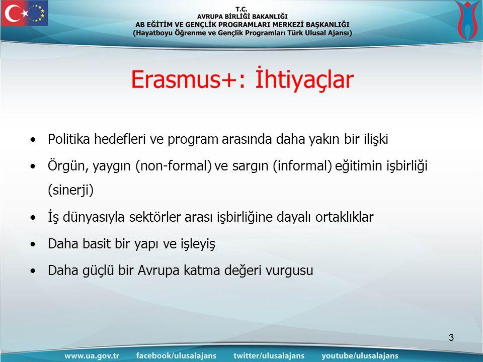 Erasmus+: İhtiyaçlar Politika hedefleri ve program arasında daha yakın bir ilişki.