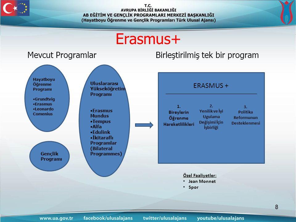 Erasmus+ Mevcut Programlar Birleştirilmiş tek bir program ERASMUS + 1.