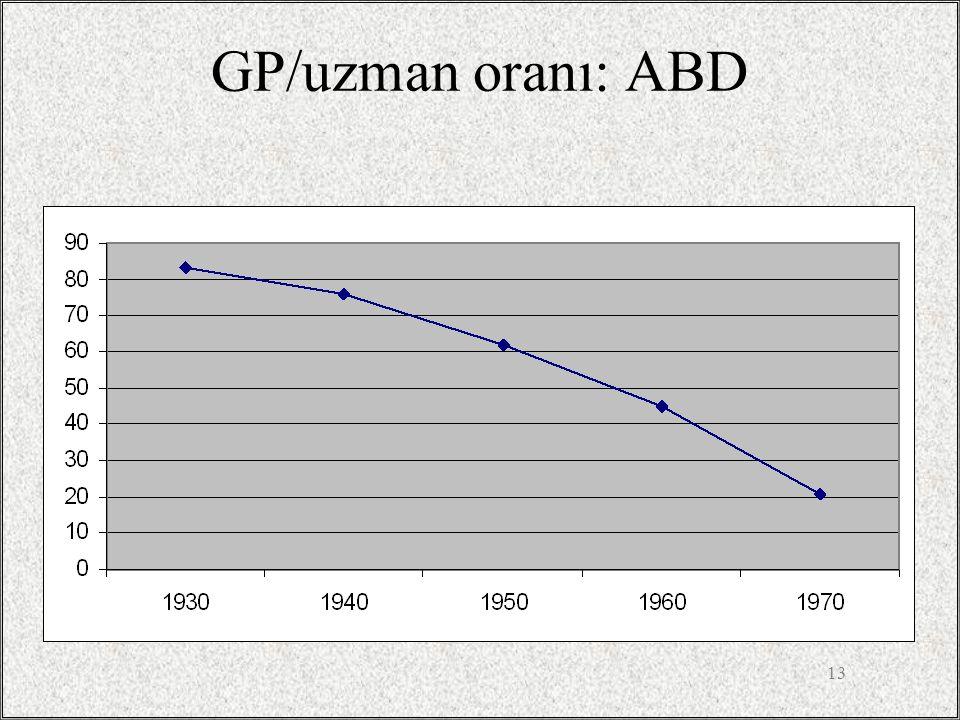 GP/uzman oranı: ABD
