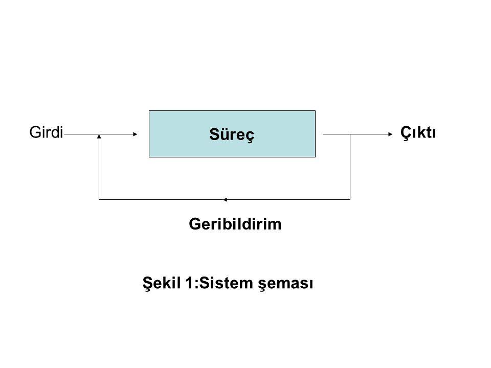 Süreç Girdi Çıktı Geribildirim Şekil 1:Sistem şeması