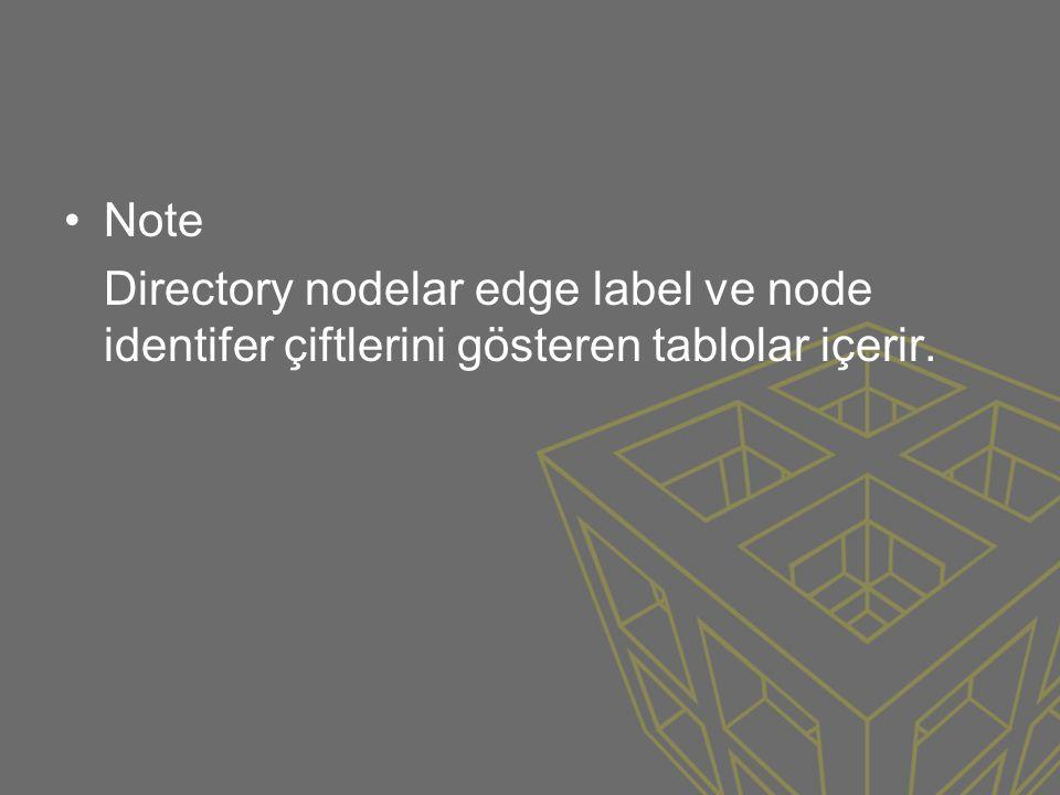 Note Directory nodelar edge label ve node identifer çiftlerini gösteren tablolar içerir.
