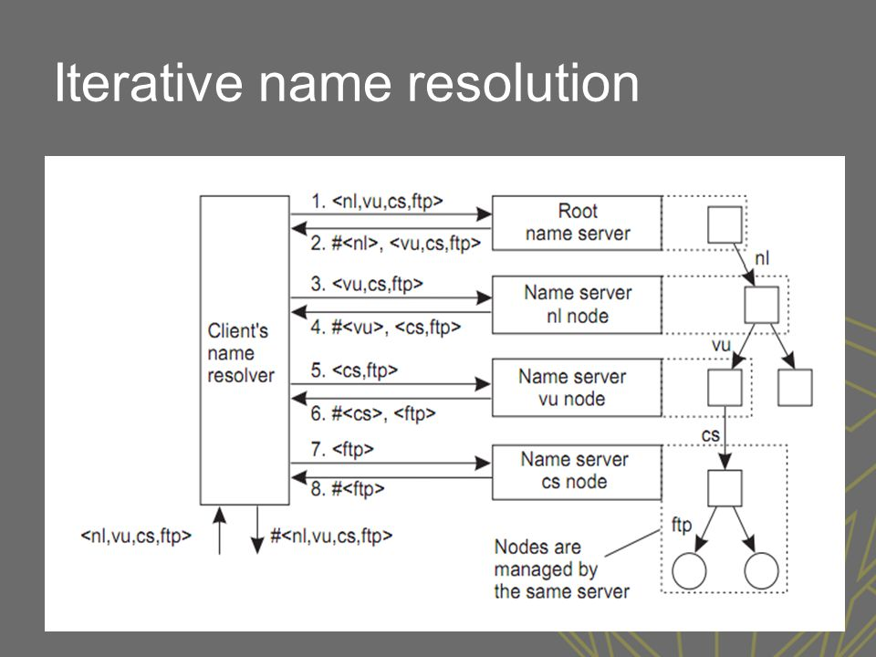 Iterative name resolution