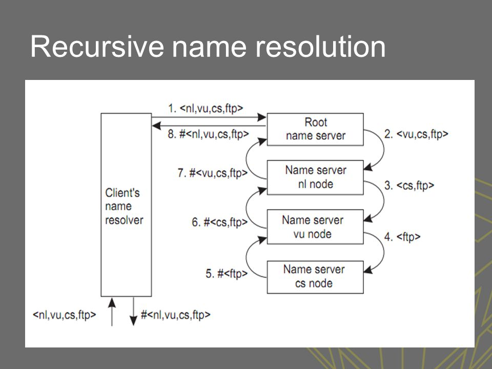 Recursive name resolution