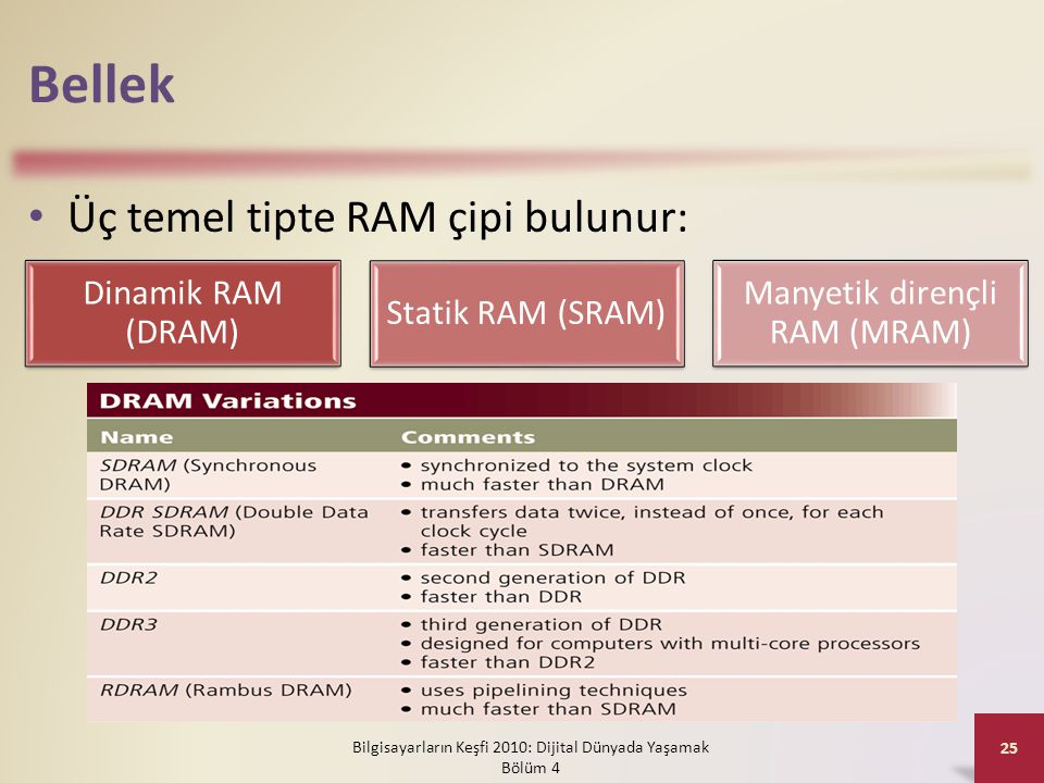 Bellek Üç temel tipte RAM çipi bulunur: