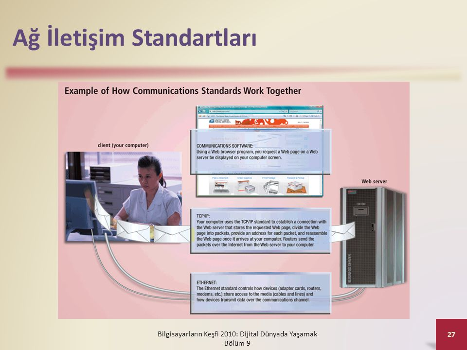 Ağ İletişim Standartları