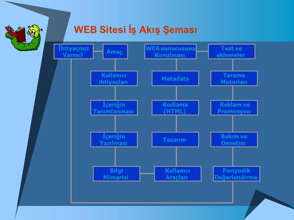 WEB Sitesi İş Akış Şeması
