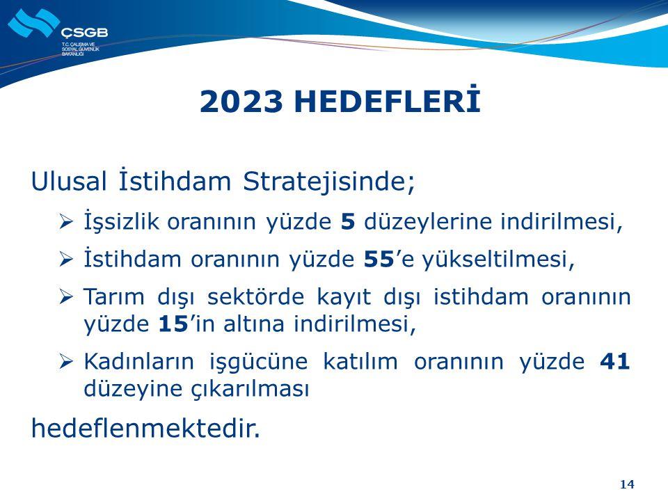 2023 HEDEFLERİ Ulusal İstihdam Stratejisinde; hedeflenmektedir.