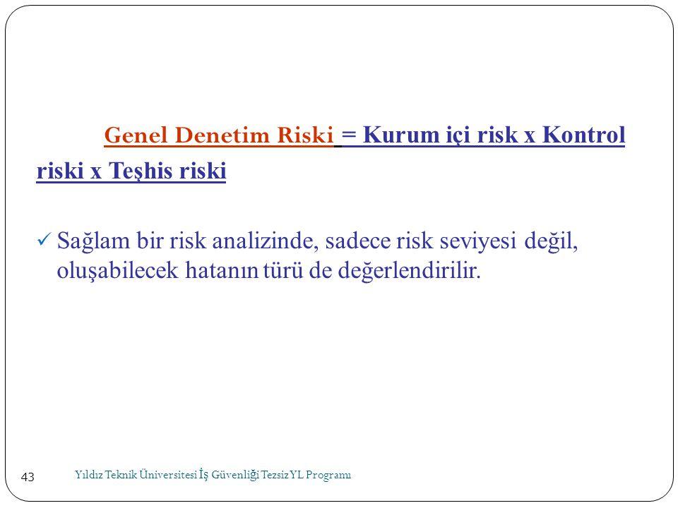 Genel Denetim Riski = Kurum içi risk x Kontrol riski x Teşhis riski