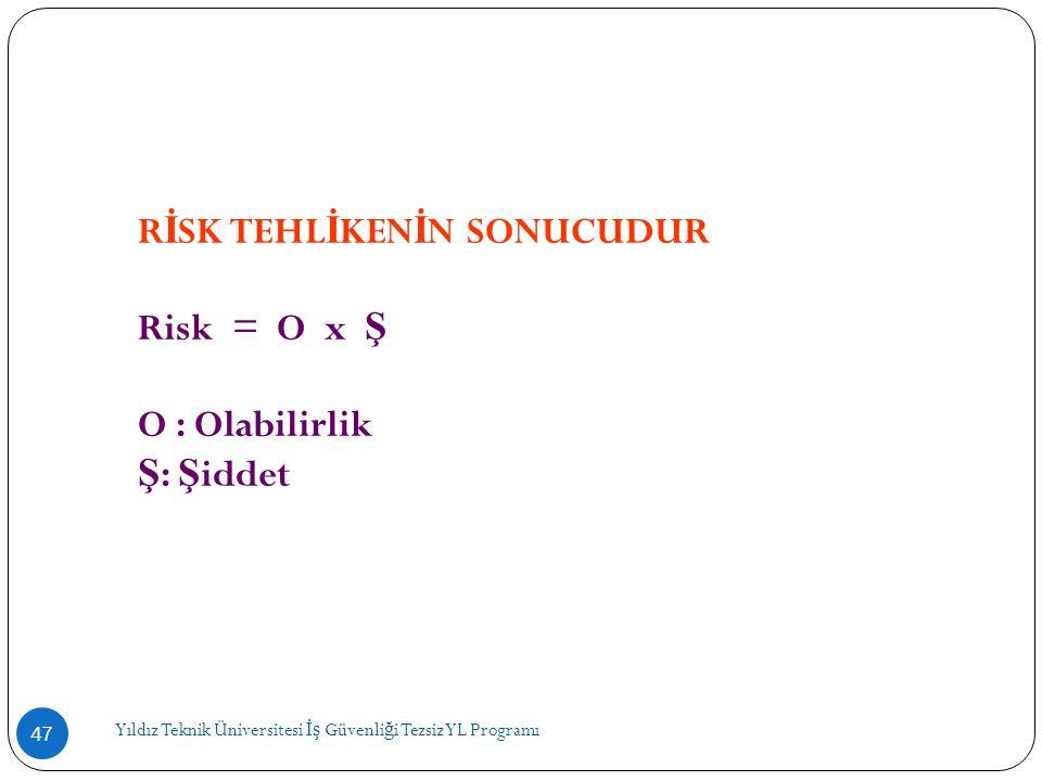 RİSK TEHLİKENİN SONUCUDUR Risk = O x Ş O : Olabilirlik Ş: Şiddet