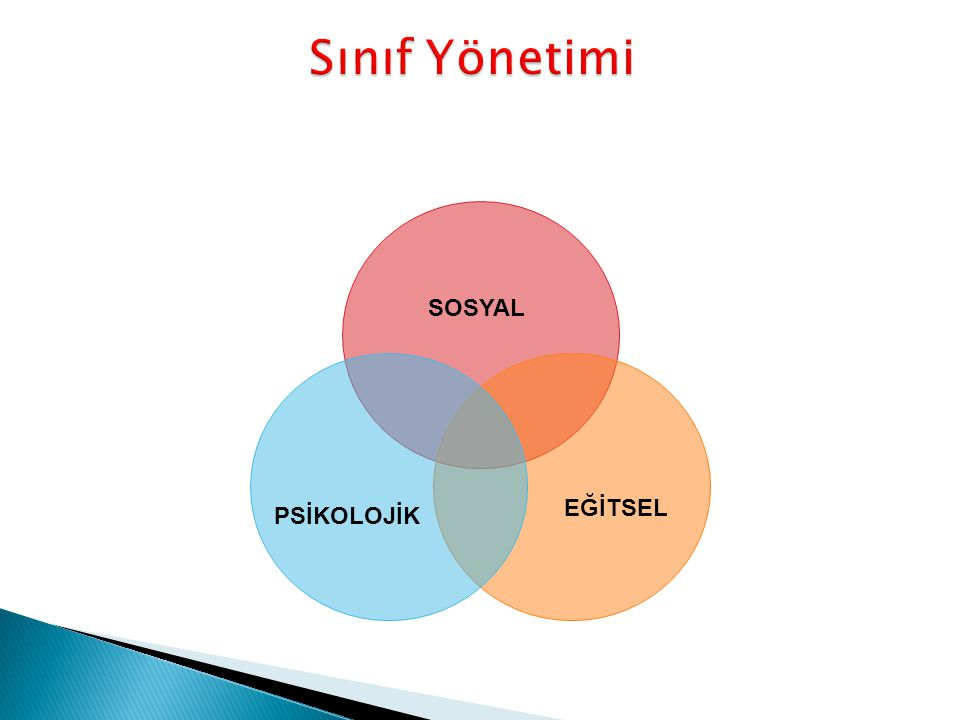 Sınıf Yönetimi SOSYAL EĞİTSEL PSİKOLOJİK