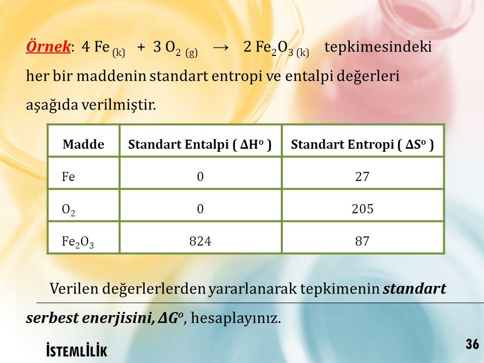Standart Entalpi ( ∆Ho ) Standart Entropi ( ∆So )