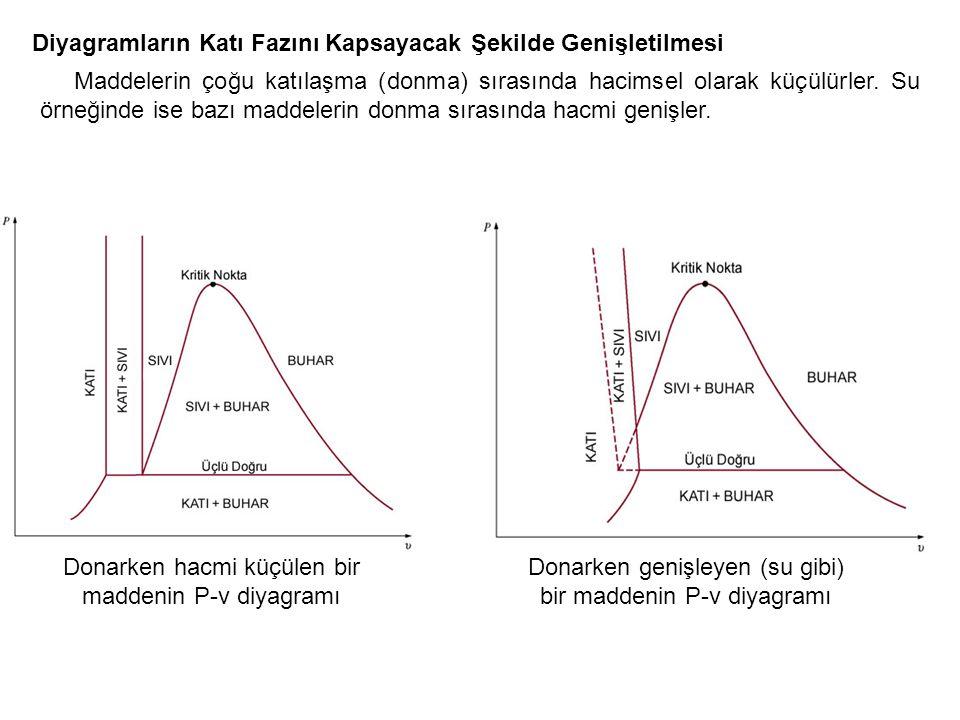 Diyagramların Katı Fazını Kapsayacak Şekilde Genişletilmesi
