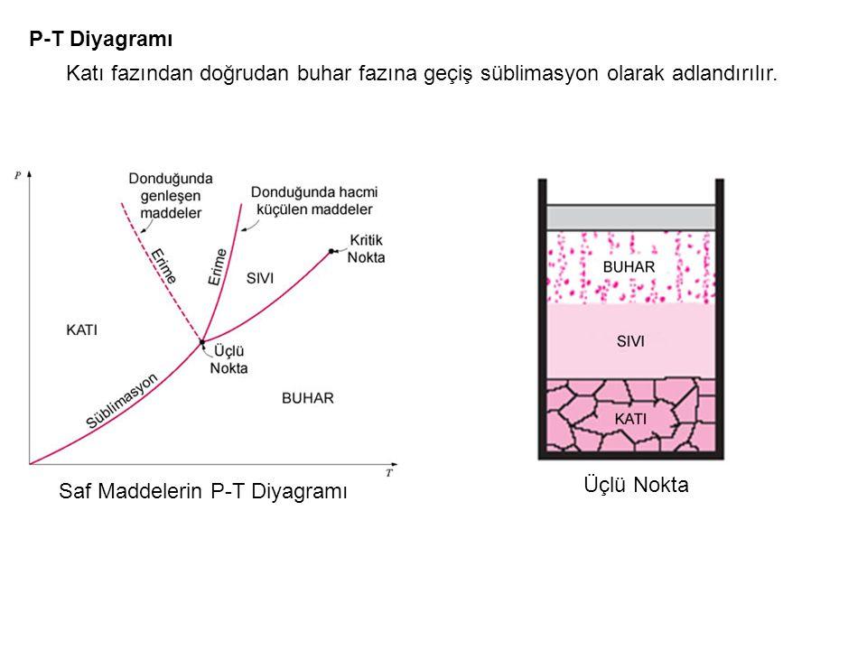 Saf Maddelerin P-T Diyagramı