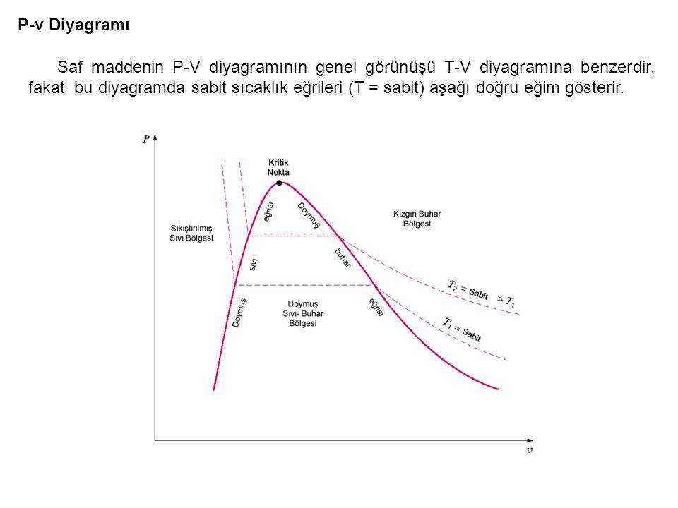 P-v Diyagramı