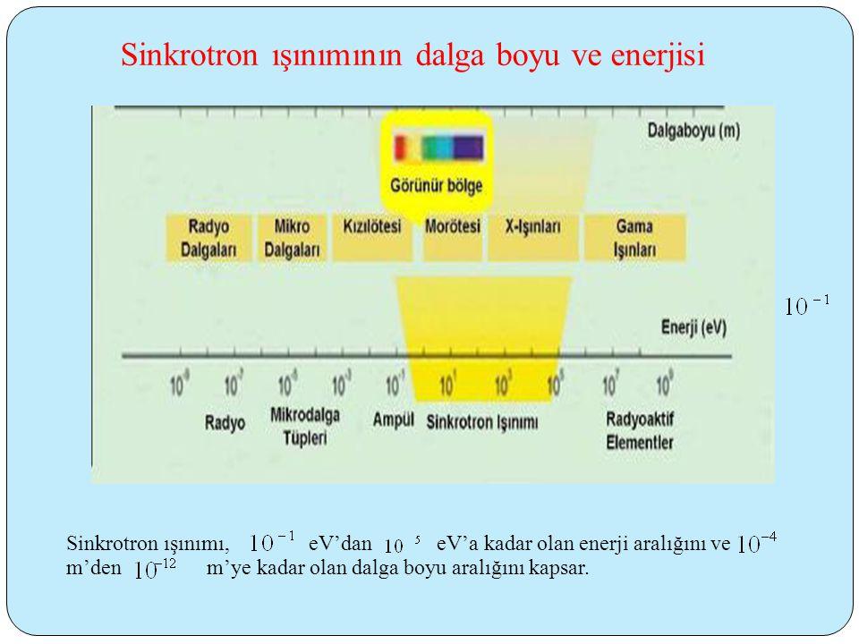 Sinkrotron ışınımının dalga boyu ve enerjisi