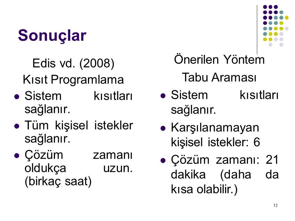 Sonuçlar Önerilen Yöntem Edis vd. (2008) Tabu Araması