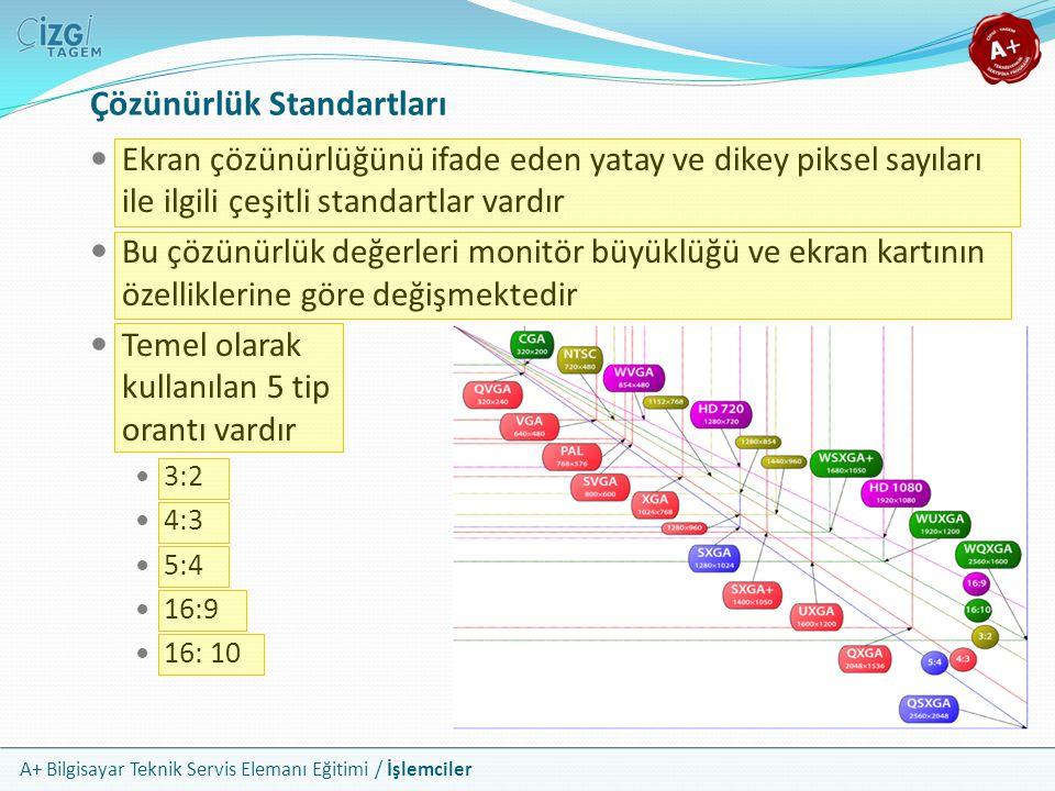 Çözünürlük Standartları