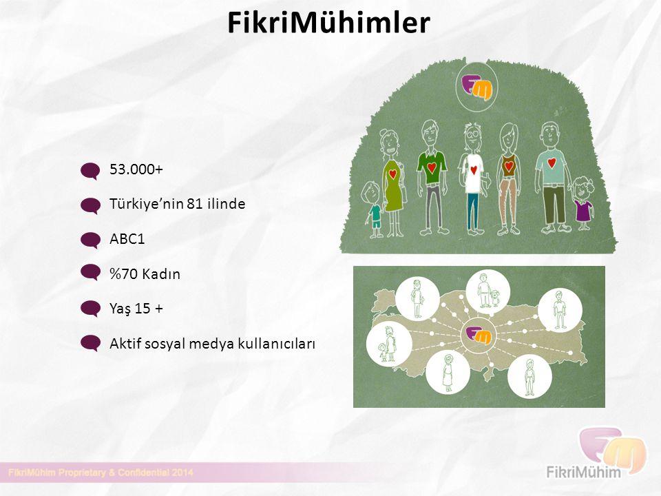 FikriMühimler 53.000+ Türkiye'nin 81 ilinde ABC1 %70 Kadın Yaş 15 +