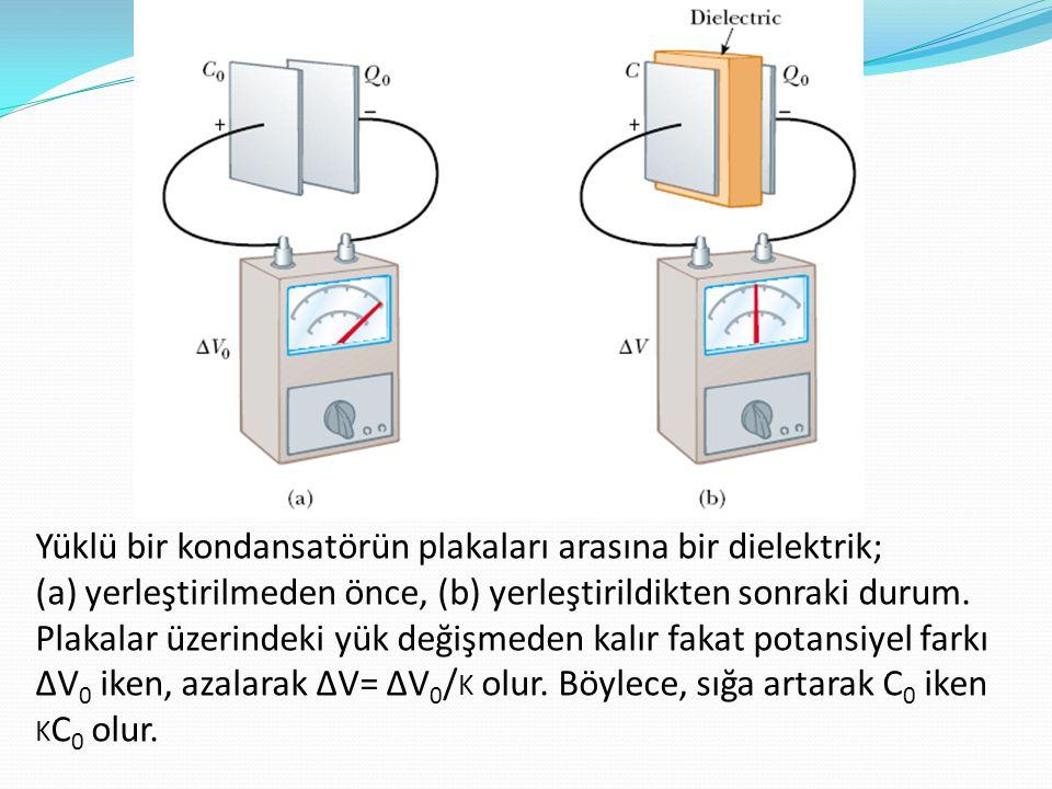 Yüklü bir kondansatörün plakaları arasına bir dielektrik; (a) yerleştirilmeden önce, (b) yerleştirildikten sonraki durum.