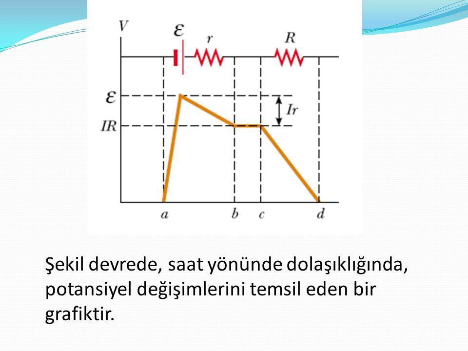 Şekil devrede, saat yönünde dolaşıklığında, potansiyel değişimlerini temsil eden bir grafiktir.