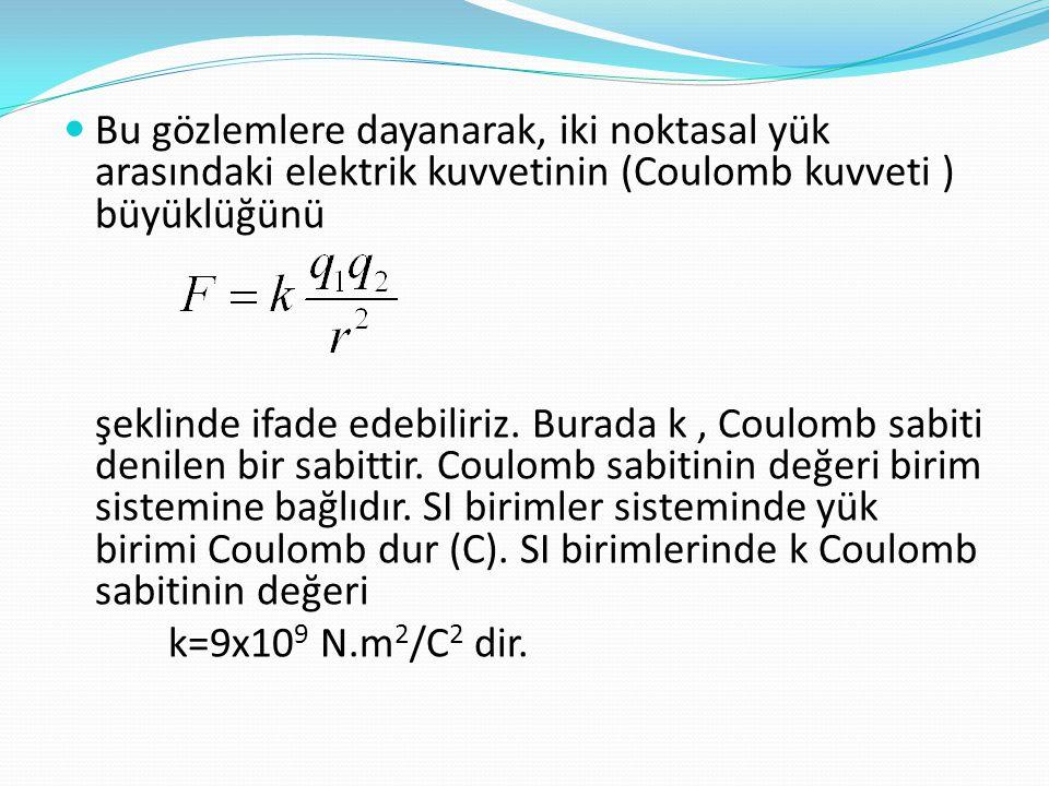 Bu gözlemlere dayanarak, iki noktasal yük arasındaki elektrik kuvvetinin (Coulomb kuvveti ) büyüklüğünü