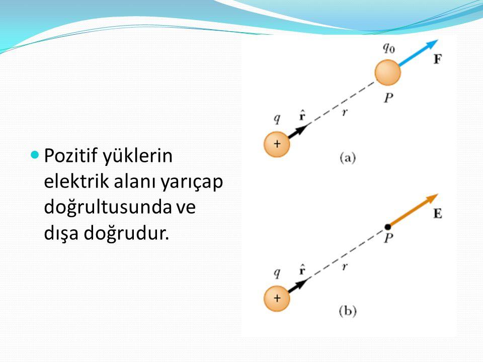 Pozitif yüklerin elektrik alanı yarıçap doğrultusunda ve dışa doğrudur.