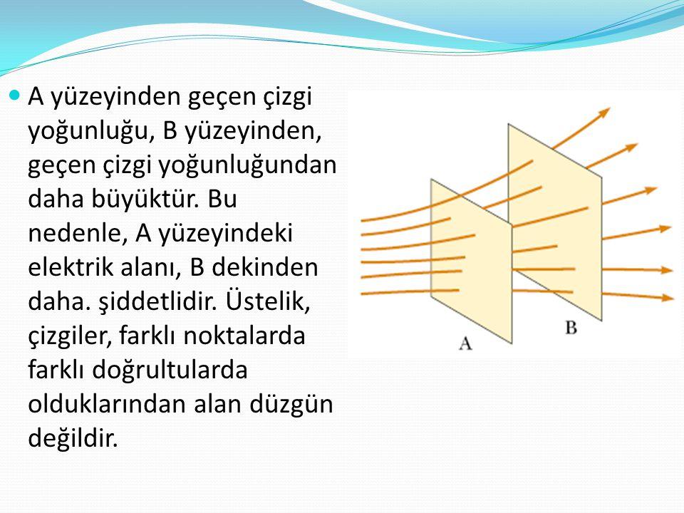 A yüzeyinden geçen çizgi yoğunluğu, B yüzeyinden, geçen çizgi yoğunluğundan daha büyüktür.