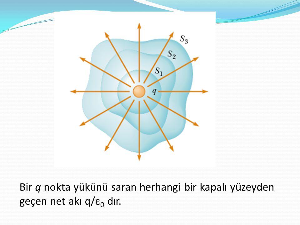 Bir q nokta yükünü saran herhangi bir kapalı yüzeyden geçen net akı q/ε0 dır.