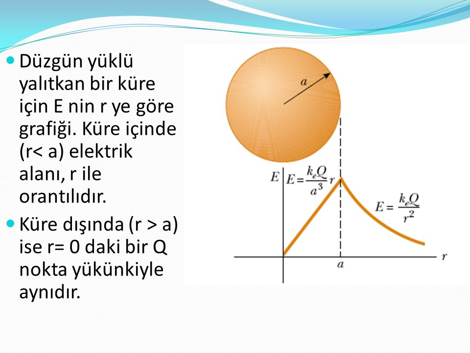 Düzgün yüklü yalıtkan bir küre için E nin r ye göre grafiği
