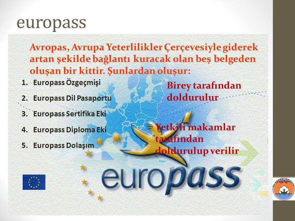 europass Avropas, Avrupa Yeterlilikler Çerçevesiyle giderek artan şekilde bağlantı kuracak olan beş belgeden oluşan bir kittir. Şunlardan oluşur: