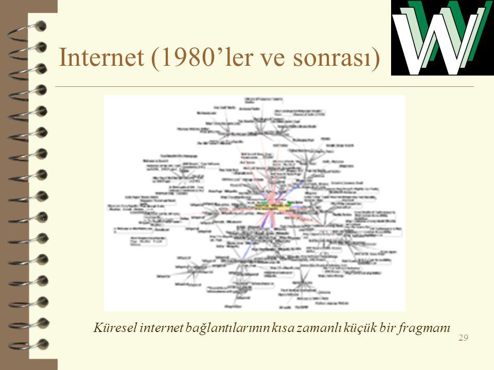 Internet (1980'ler ve sonrası)
