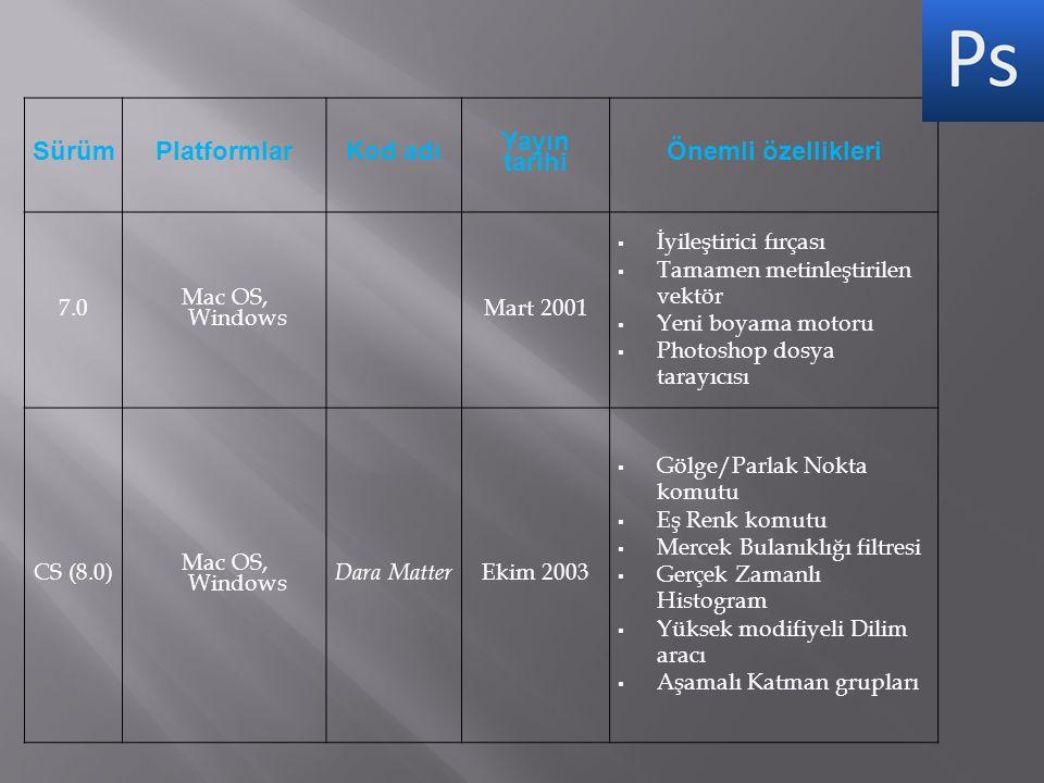Sürüm Platformlar Kod adı Yayın tarihi Önemli özellikleri