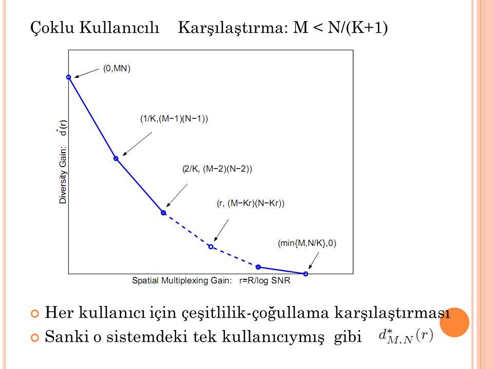 Çoklu Kullanıcılı Karşılaştırma: M < N/(K+1)