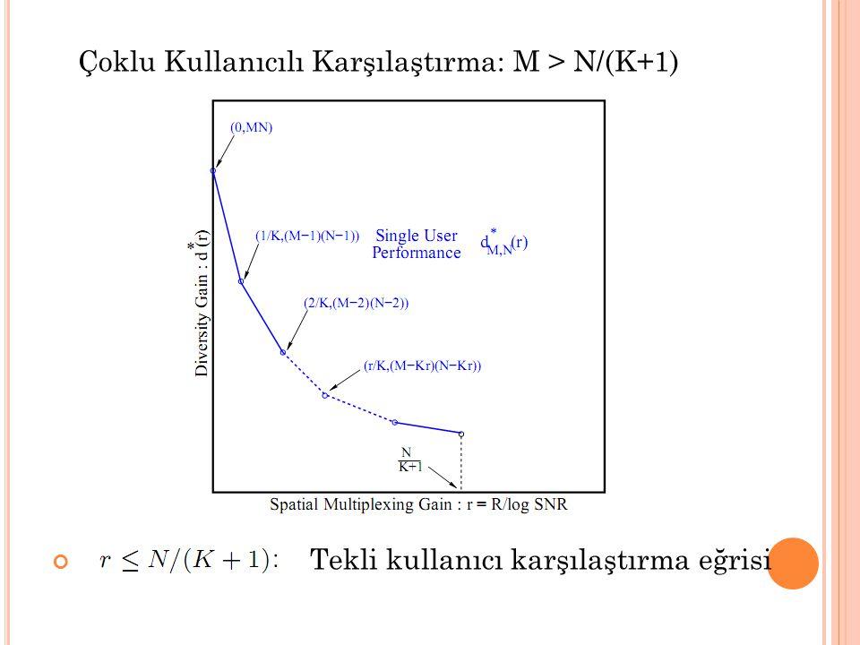 Çoklu Kullanıcılı Karşılaştırma: M > N/(K+1)