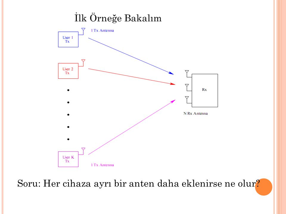 İlk Örneğe Bakalım Soru: Her cihaza ayrı bir anten daha eklenirse ne olur
