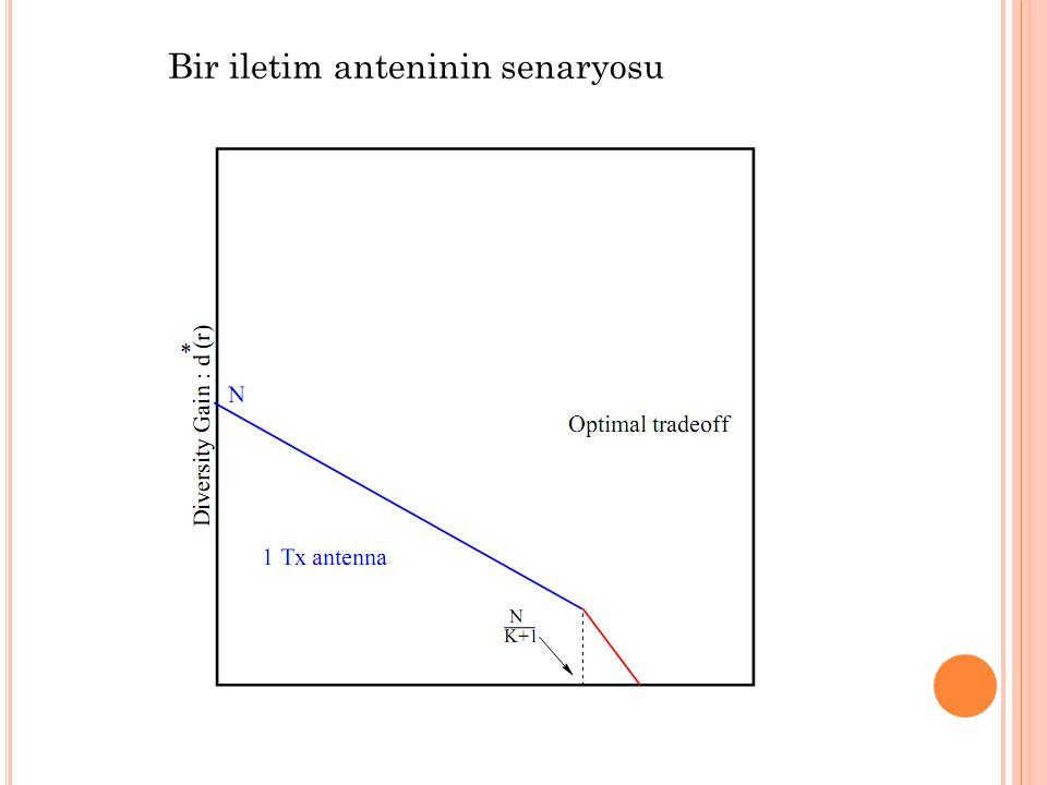 Bir iletim anteninin senaryosu