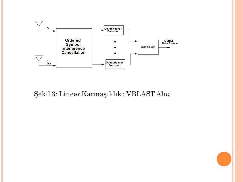Şekil 3: Lineer Karmaşıklık : VBLAST Alıcı