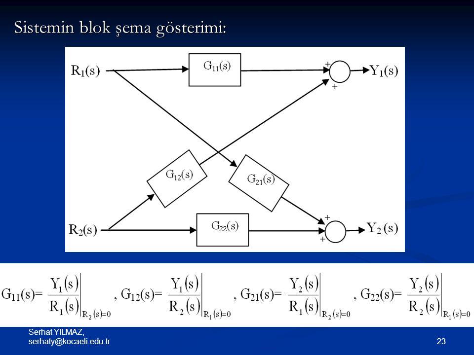 Sistemin blok şema gösterimi: