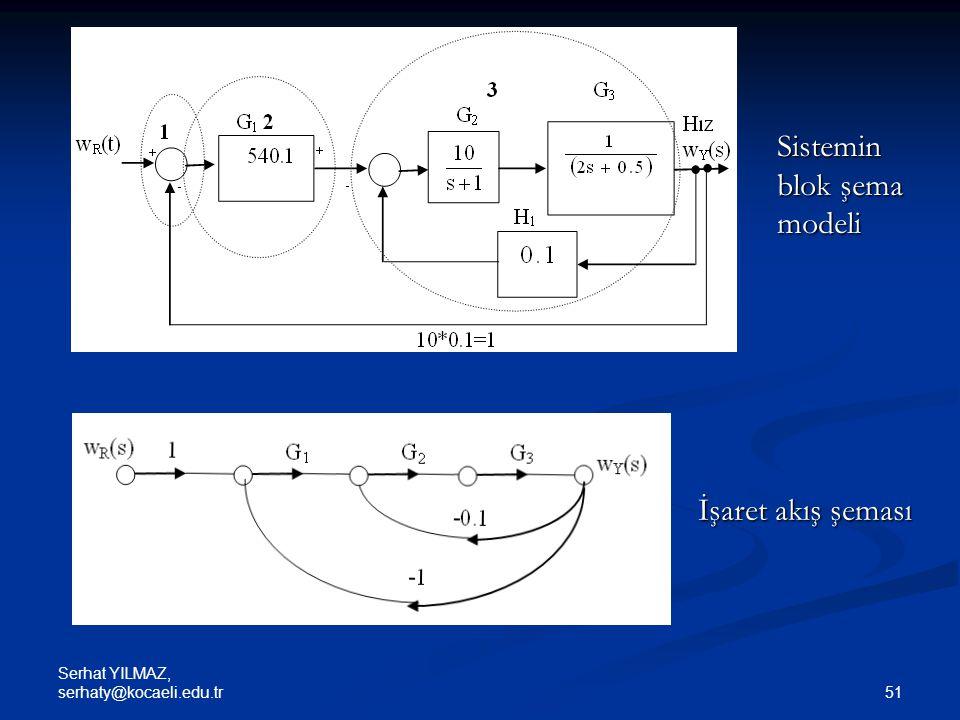 Sistemin blok şema modeli