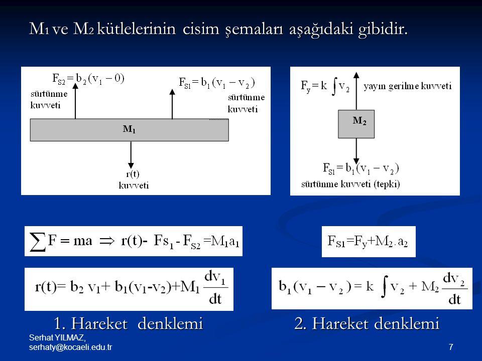 M1 ve M2 kütlelerinin cisim şemaları aşağıdaki gibidir.