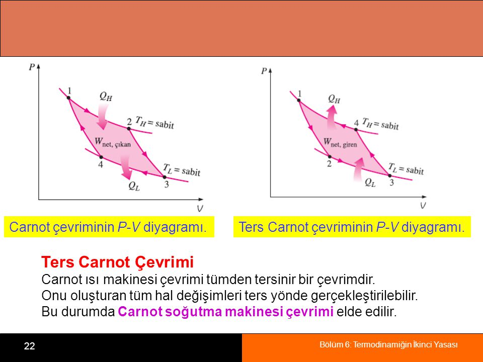 Ters Carnot Çevrimi Carnot çevriminin P-V diyagramı.